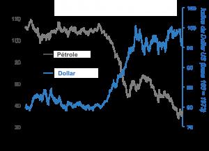 dollar oil