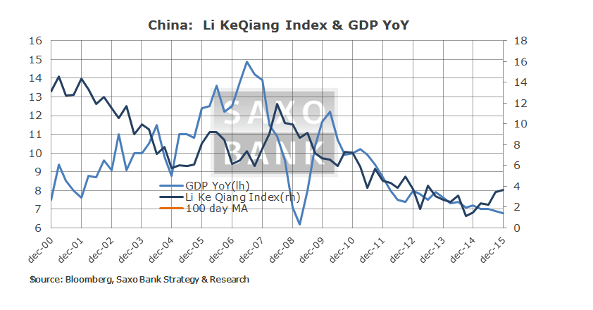 Macro Digest - Forget politics new trends are in place - China