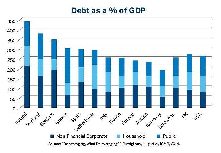 dettes par pays en % du pib
