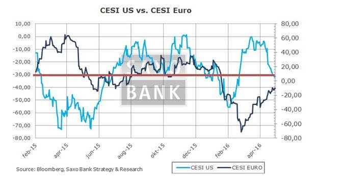 Macro Digest - Recession risk keeps increasing ... - CECI US Euro