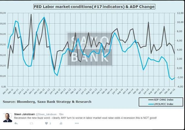 Macro Digest - Recession risk keeps increasing ... - Fed labor market conditions