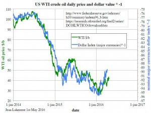 WTI USD May 2016