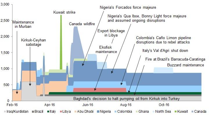 Ensemble des interruptions de productions pétrolières, en milliers de barils par jour