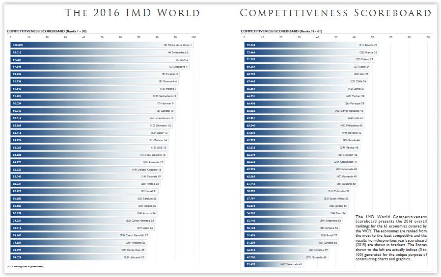 Franc fort ou pas, la Suisse reste compétitive .... - classement des pays selon leur compétitivité