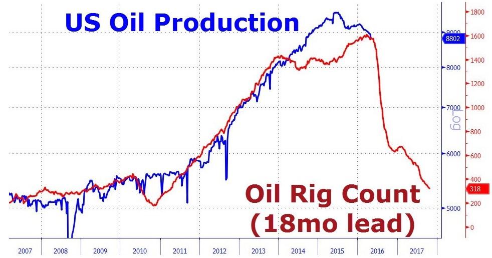 Production pétrolière américaine et nombre de foreuses en activité