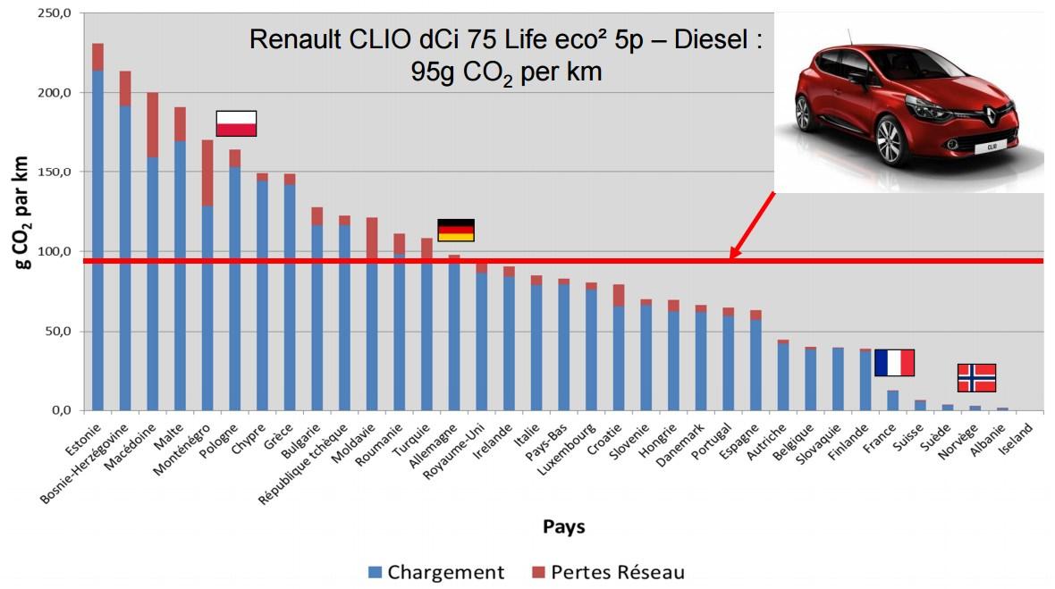 Emissions de CO2 d'une Renault ZOE