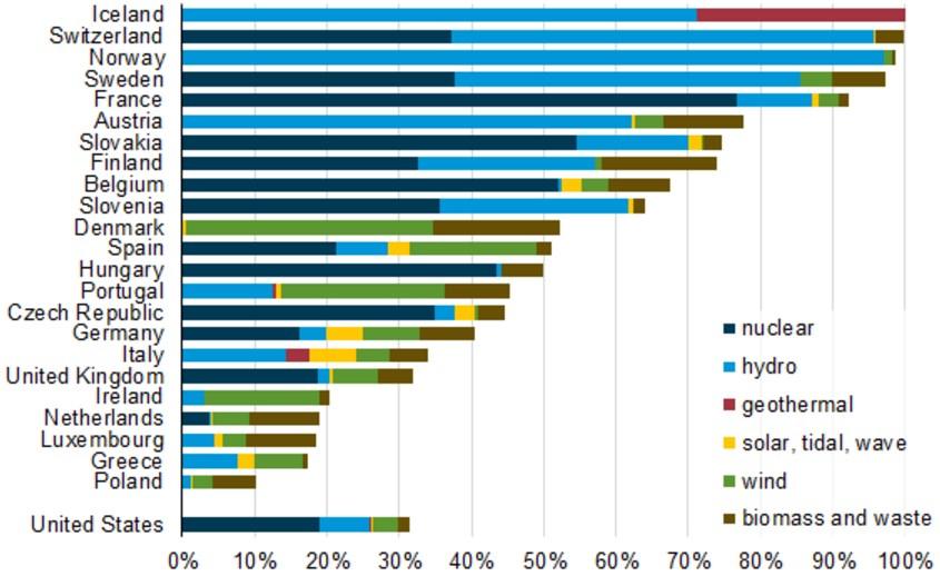 Part de l'énergie électrique d'origine non carbonée en Europe et aux USA, en %