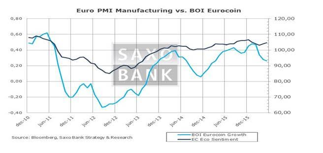 Steen's Chronicle - The policy makers Comical Ali strategy - euro PMI