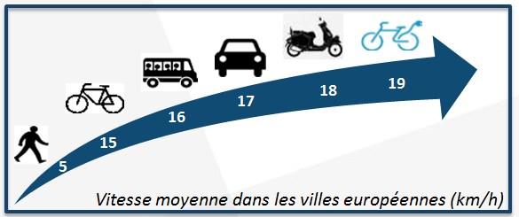 Vitesse moyenne constatée dans les villes européennes