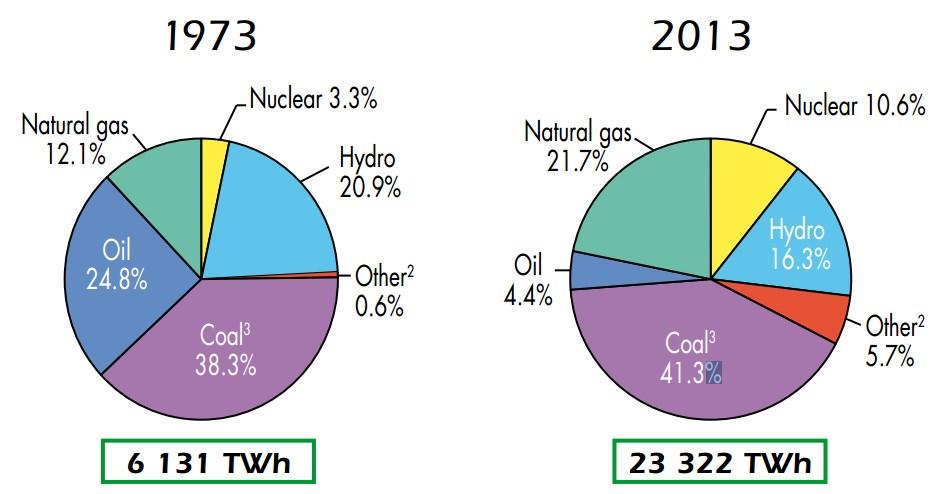 evolution de la production electrique mondiale par source