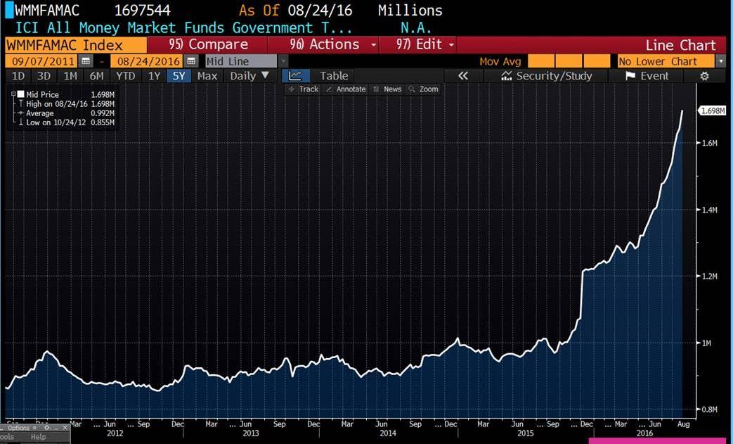 Gov Money Market Funds