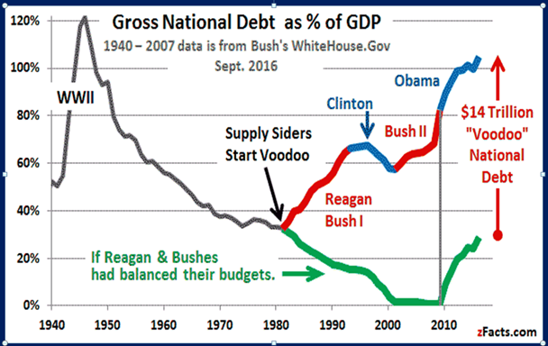 steens-chronicle-welcome-to-the-ugly-period-gdp-reagan