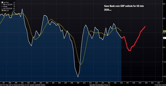 inflation-saxo-bank-gdp-outlook