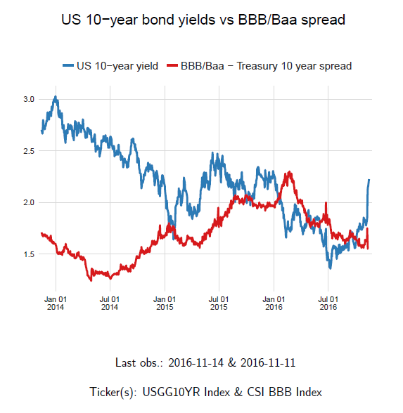 macro-digest-changes-strategies-post-trump-10-bonds-years