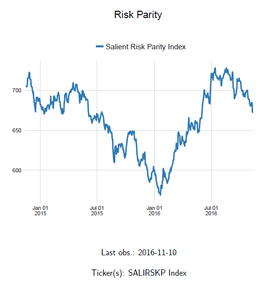 macro-digest-changes-strategies-post-trump-risk-parity