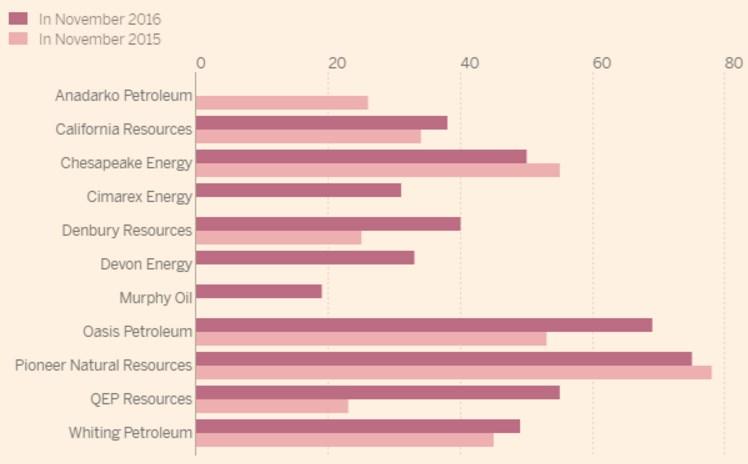 pourcentage-de-la-production-de-petrole-couverte-pour-lannee-suivante