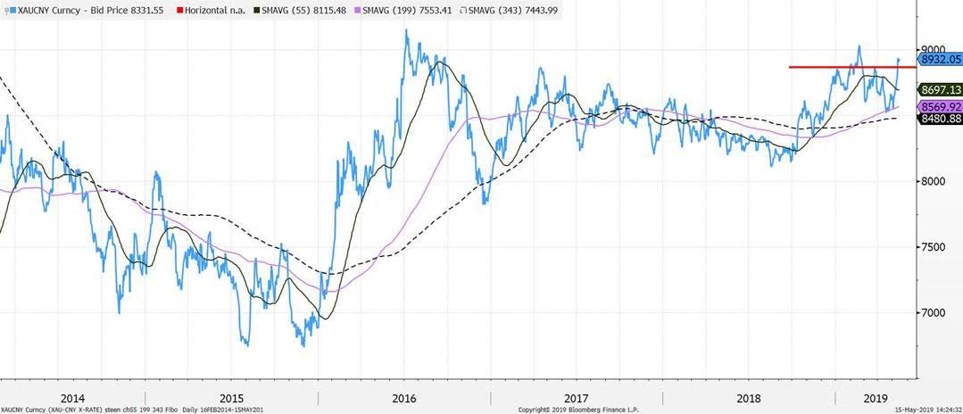 macro digest steen jakobsen - false stabilisation trade war
